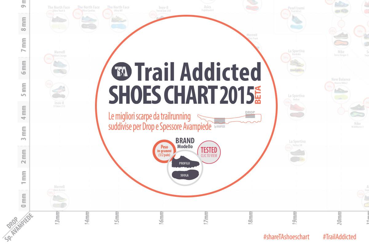 TrailAddicted Shoes Chart 2015 (BETA), l'infografica per scegliere il vostro prossimo paio di scarpe da Trail