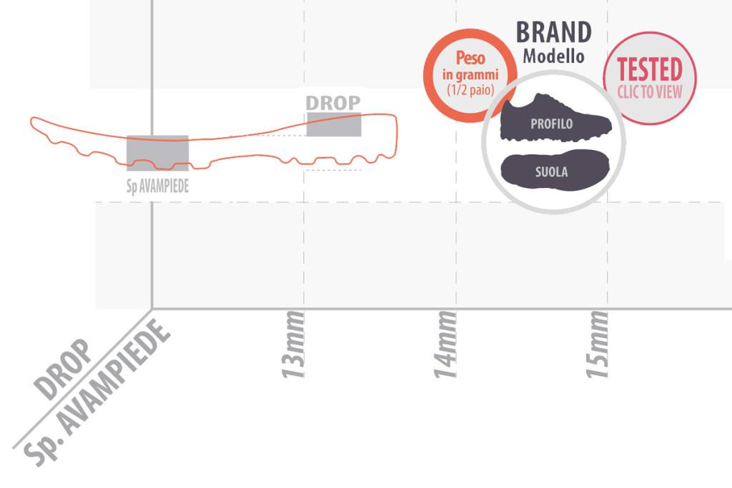 TrailAddicted-Shoes-Chart-2015-Beta-dettaglio