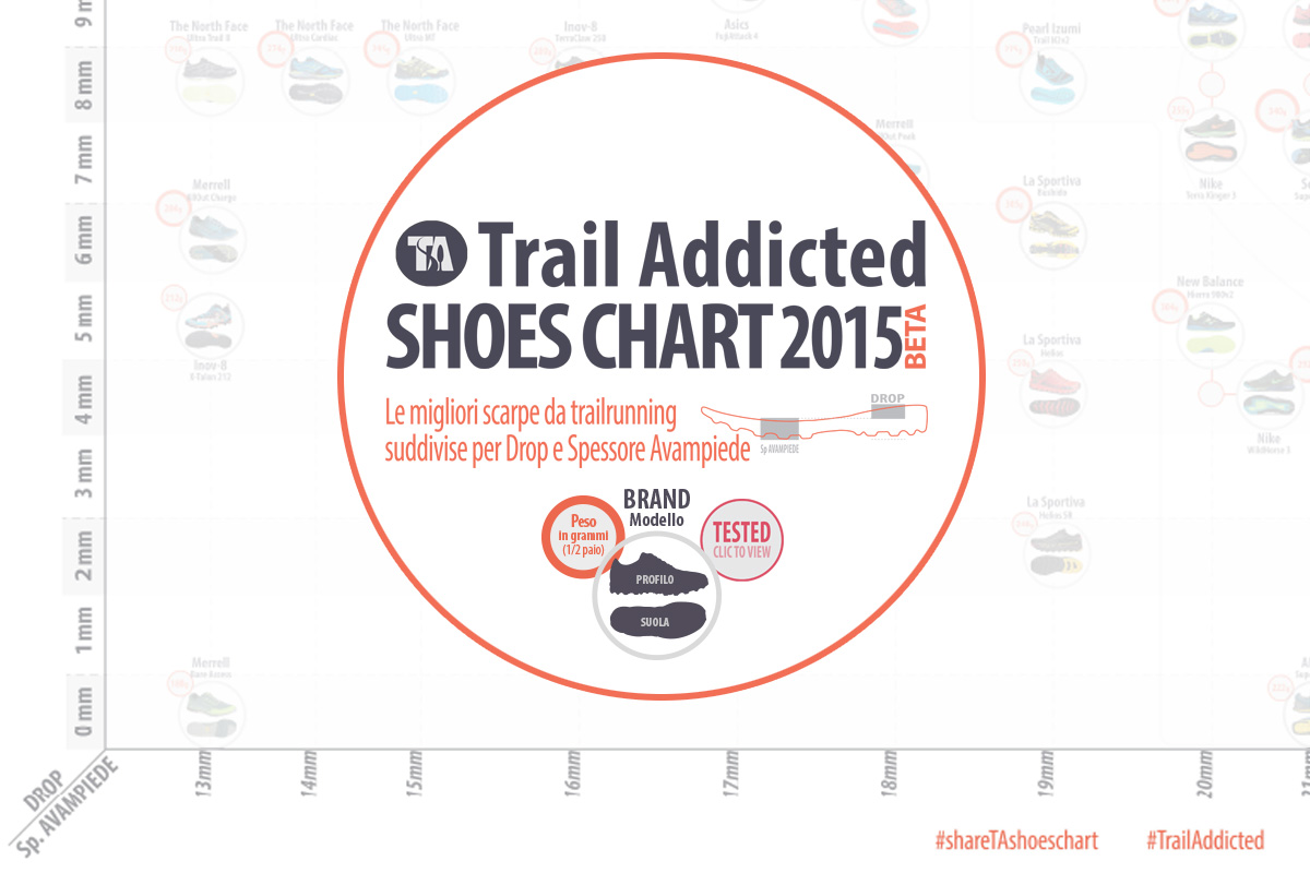 TrailAddicted-Shoes-Chart-2015-Beta