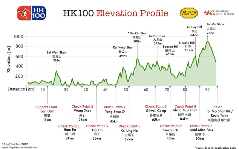 Profilo Altimetrico Vibram@ Hong Kiong 100 Ultra Trail Race