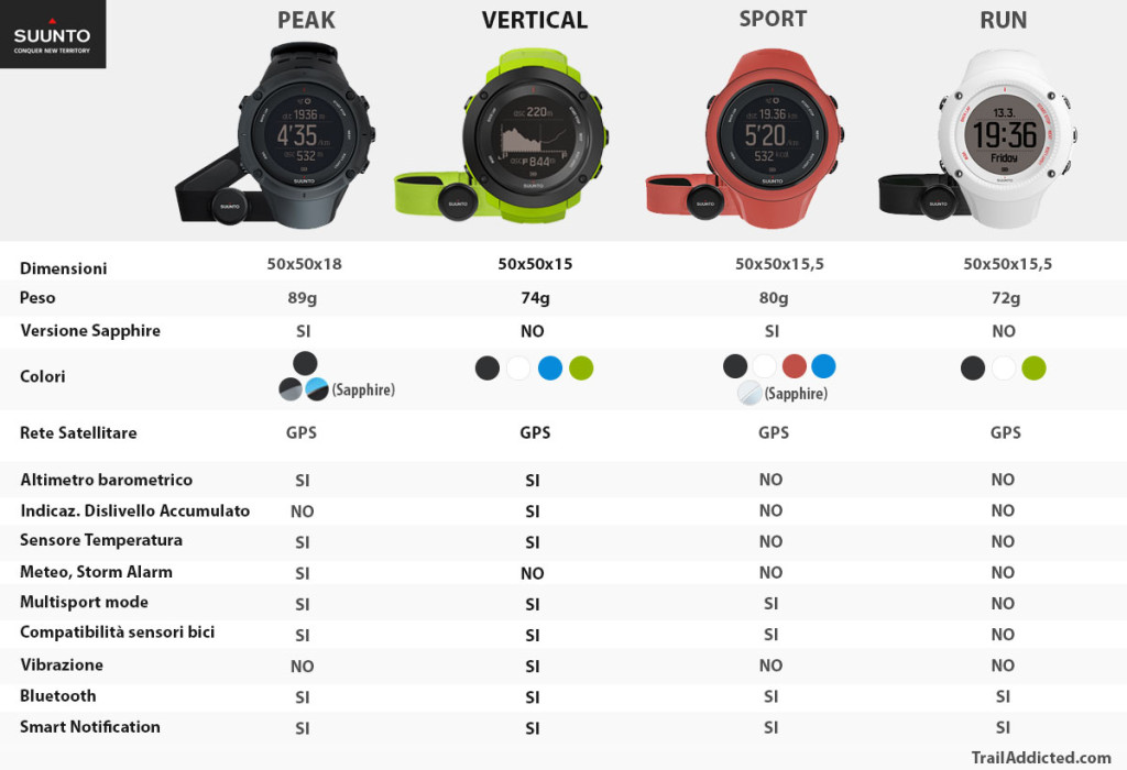 Suunto Ambit3 Family - da sinistra: Peak, Vertical, Sport, Run